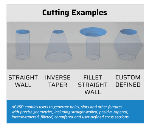 Cutting Examples